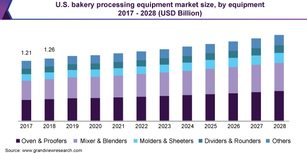 U.S. bakery processing equipment market size, by equipment, 2016 - 2027 (USD Billion)