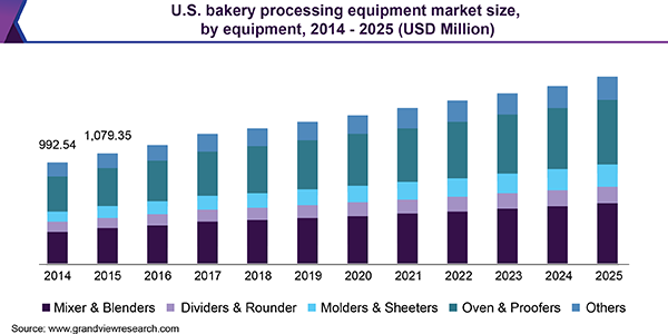 U.S. bakery processing equipment market size, by equipment, 2014 - 2025 (USD Million)