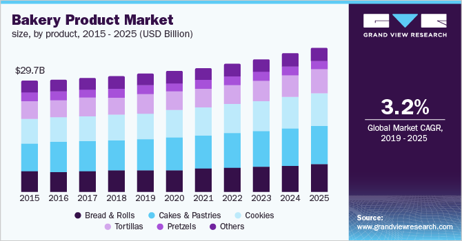 U.S. bakery product market