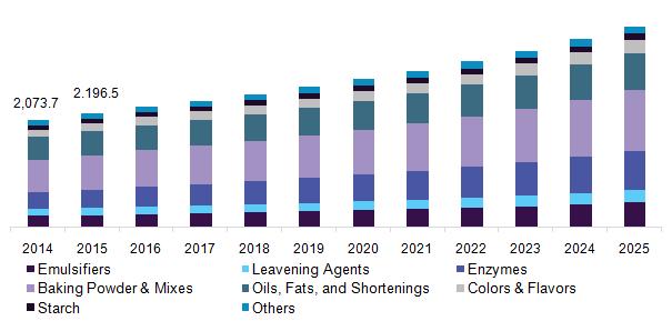 U.S. baking ingredients market revenue by end-use, 2014 - 2025 (USD Million)