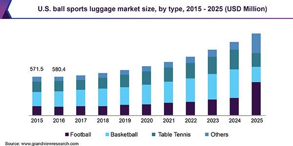 U.S. ball sports luggage market size, by type, 2015 - 2025 (USD Million)