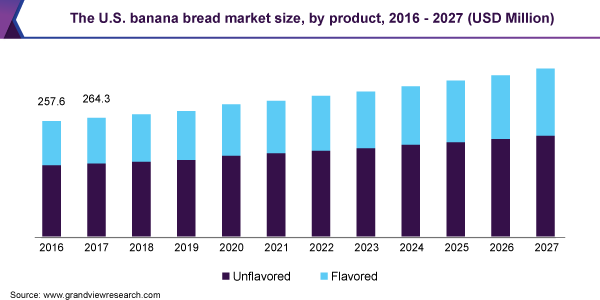 The U.S. banana bread market size