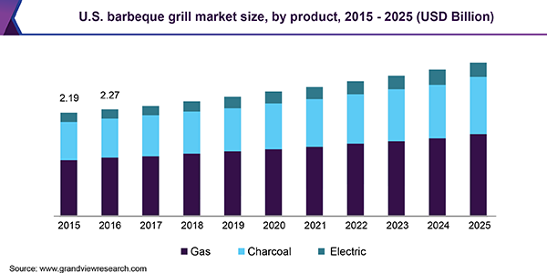 U.S. barbeque grill market