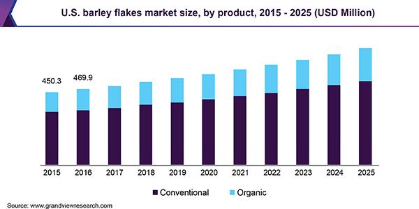 U.S. barley flakes market