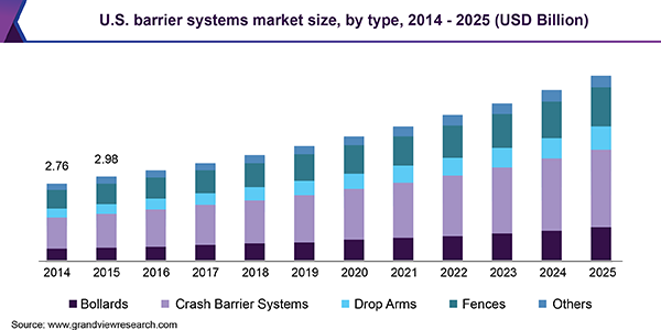 U.S. barrier systems market size, by type, 2014 - 2025 (USD Billion)