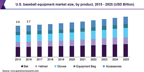 U.S. baseball equipment market