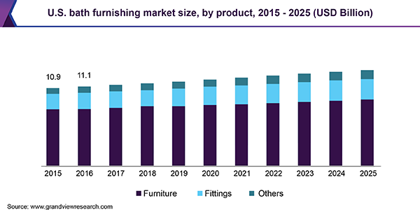 U.S. bath furnishing market