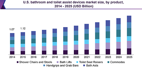 U.S. bathroom and toilet assist devices market