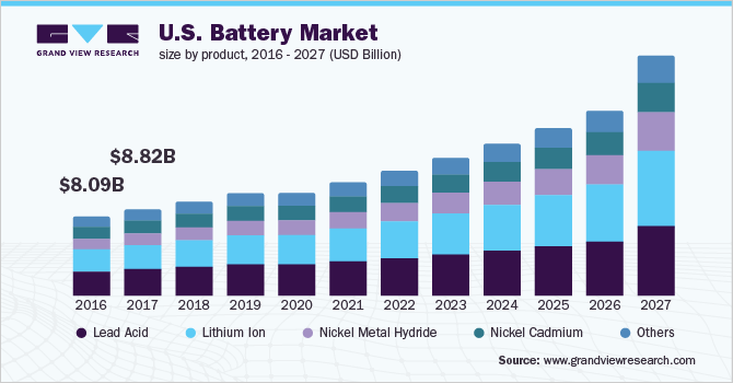 The U.S. battery market size