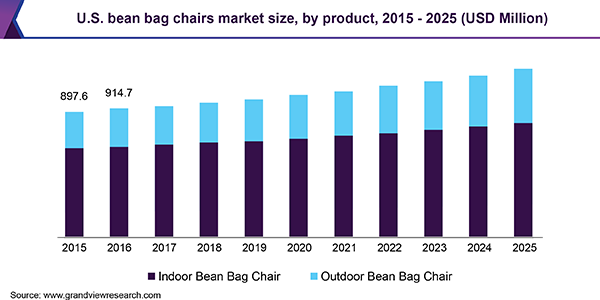 Bean Bag Chairs Market Size | Global Industry Report, 2019-2025
