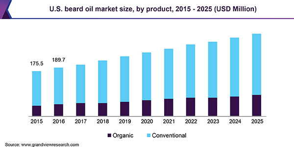 U.S. beard oil market