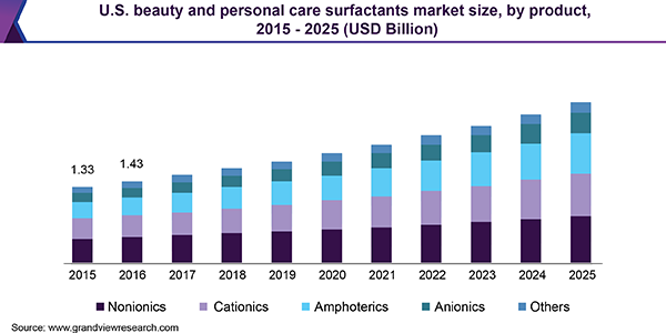 U.S. beauty and personal care surfactants Market