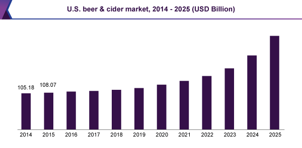 U.S. beer & cider market, 2014 - 2025 (USD Billion)