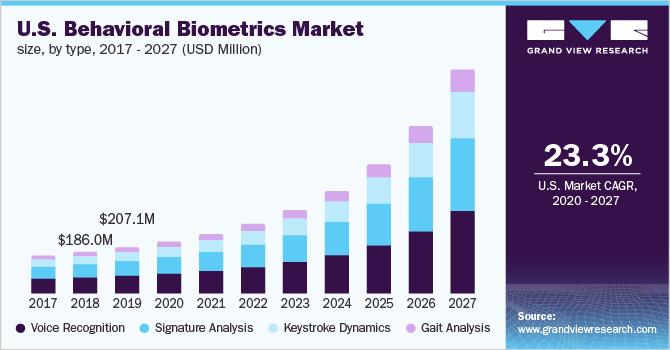 U.S. behavioral biometrics market size, by type, 2016 - 2027 (USD Million)