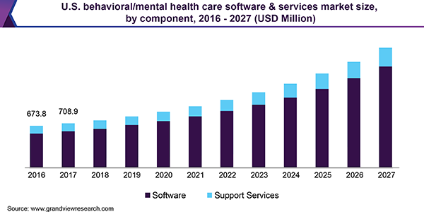 Behavioral Mental Health Care Software Services Market Report 2025