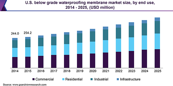 U.S. below grade waterproofing membrane market size, by end use, 2014 - 2025 (USD million)