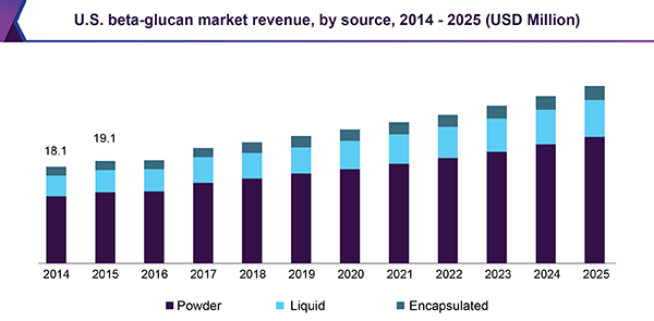 U.S. beta-glucan market revenue, by source, 2014 - 2025 (USD Million)
