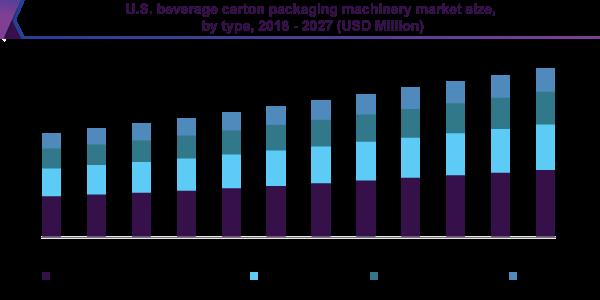 Beverage Carton Packaging Machinery Market