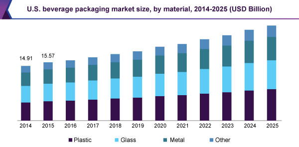 U.S. beverage packaging market size, by material, 2014 - 2025 (USD Billion)