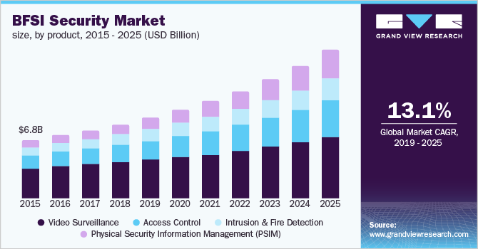 U.S. BFSI physical security market size, by software, 2014 - 2025 (USD Billion)
