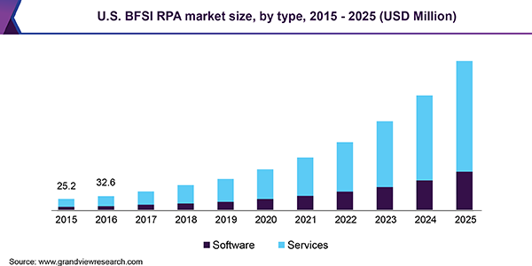 U.S. BFSI RPA market size, by type, 2015 - 2025 (USD Million)