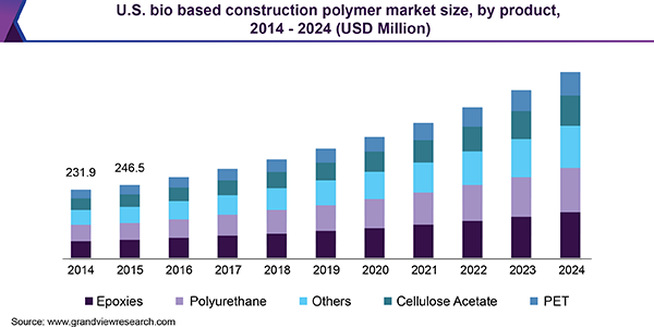 U.S. bio based construction polymer market
