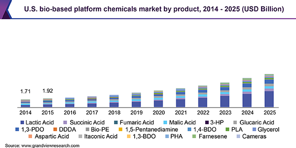U.S. bio-based platform chemicals market
