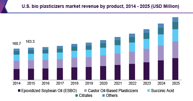 Bio Plasticizers Market Size Share Global Industry