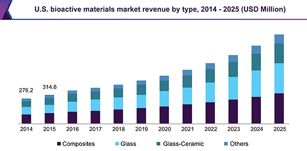 U.S bioactive materials market