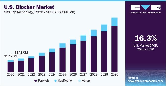 U.S. biochar market size, by technology, 2012-2025 (Kilotons)
