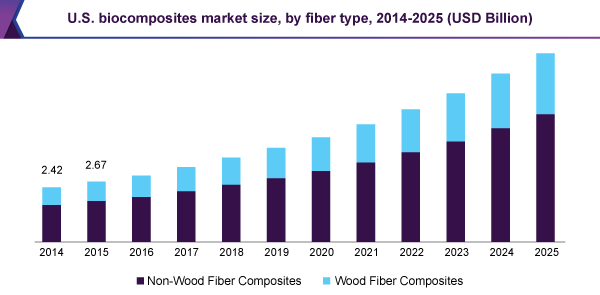 U.S. biocomposites market