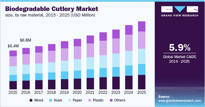 U.S. biodegradable cutlery market
