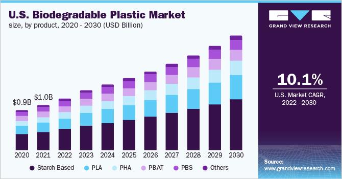 U.S. biodegradable plastic market