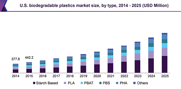 U.S. biodegradable plastics market size, by type, 2014 - 2025 (USD Million)