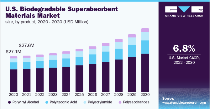U.S. biodegradable superabsorbent materials market
