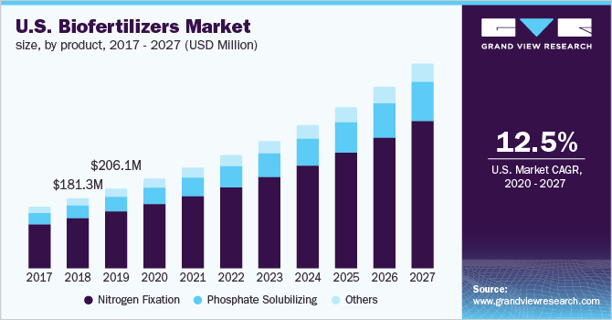 U.S. biofertilizers market size by product, 2012 – 2022 (USD Million)