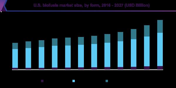U.S. biofuels market size