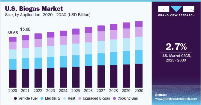US Biogas Market Size