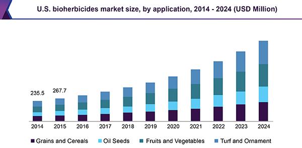 U.S. bioherbicides market size, by application, 2014 - 2024 (USD Million)