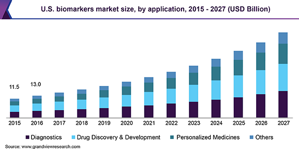 U.S. biomarkers market size, by application, 2015 - 2027 (USD Billion)