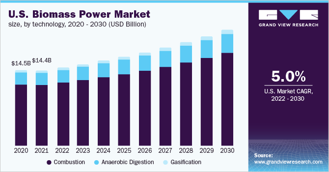 The U.S. biomass power market size