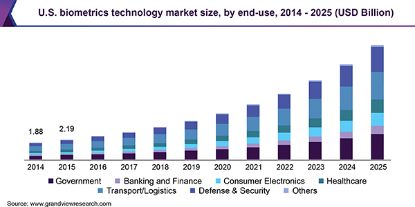 U.S. biometrics technology market