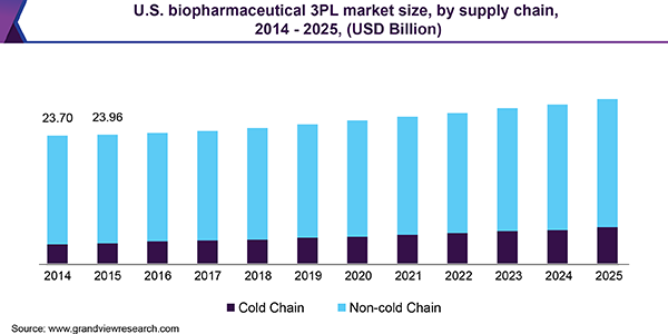 U.S. biopharmaceutical 3PL market size, by supply chain, 2014 - 2025 (USD Billion)