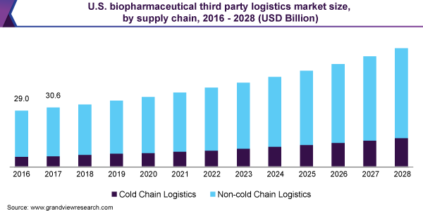 U.S. biopharmaceutical third party logistics market size, by supply chain, 2016 - 2028 (USD Billion)