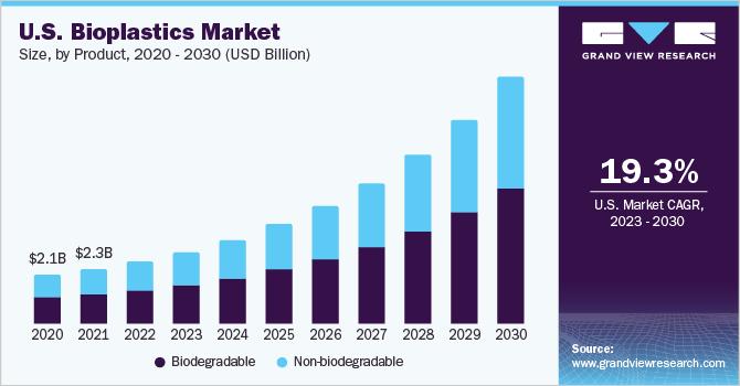 U.S. bioplastics market size