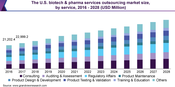 The U.S. biotech & pharma services outsourcing market size, by service, 2016 - 2028 (USD Million)