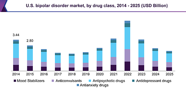 Bipolar Disorder Market Size Share Global Industry