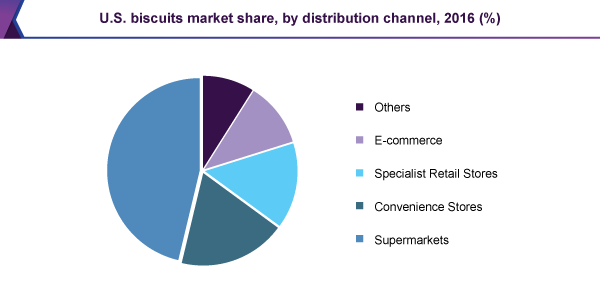 U.S. biscuits market share, by distribution channel, 2016 (%)