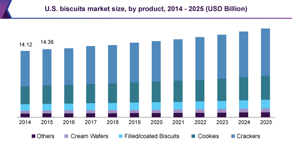 U.S. biscuits market size, by product, 2014 - 2025 (USD billion)