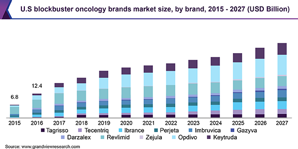 U.S blockbuster oncology brands market